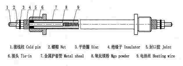Basic structure of tubular heating element